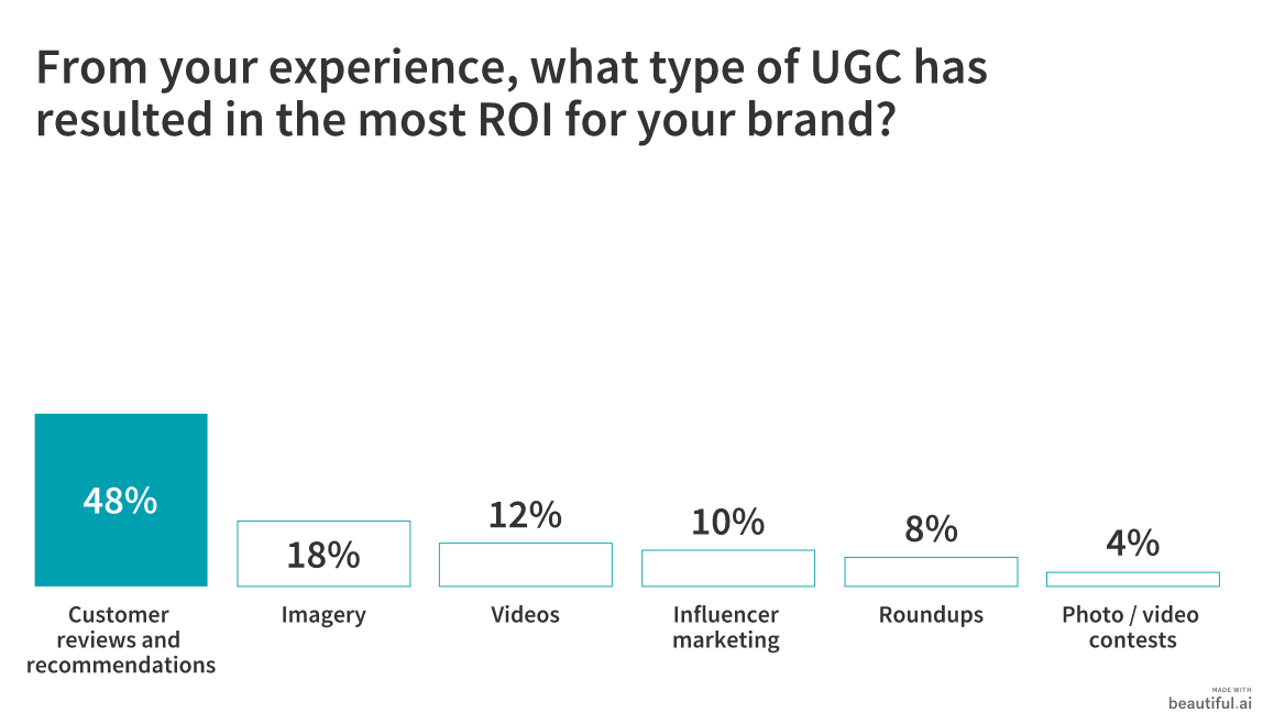 50 Marketers Share How to Gather and Promote User-Generated Content 6