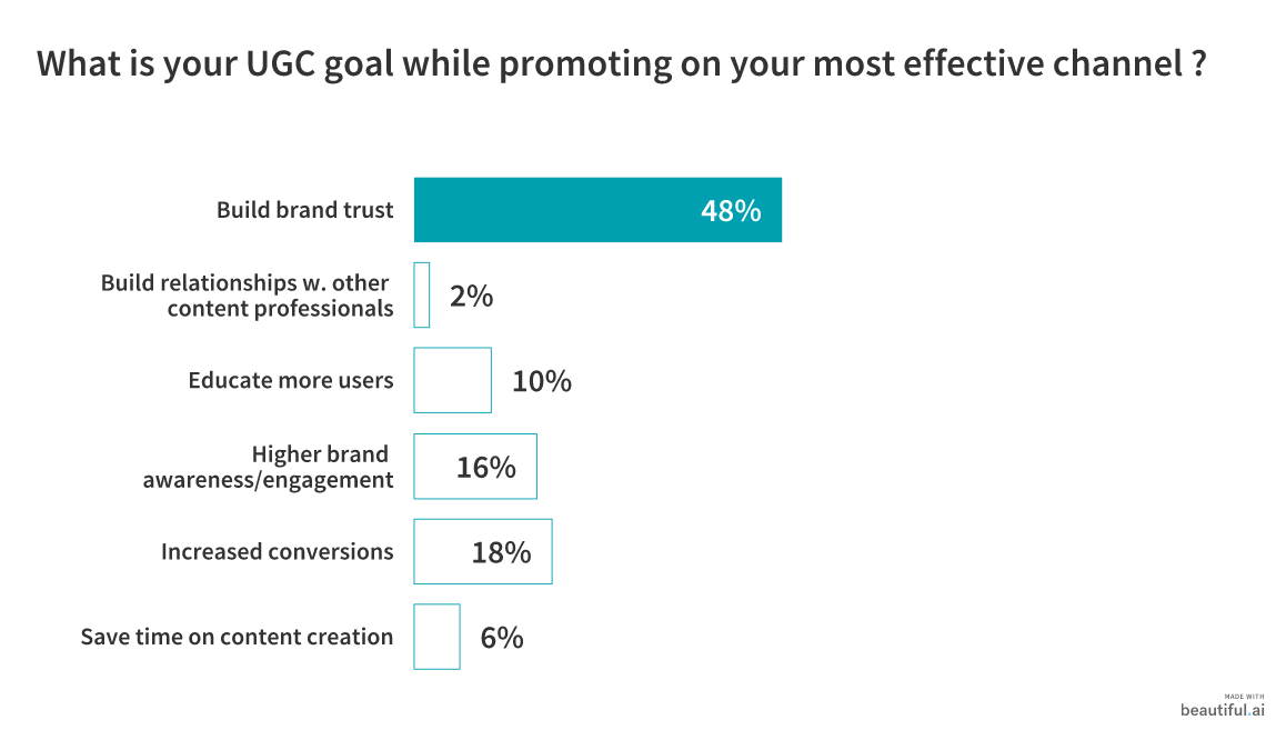 50 Marketers Share How to Gather and Promote User-Generated Content 7