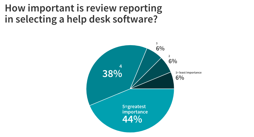 help desk software reporting