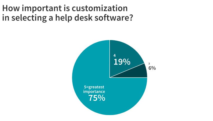 help desk software customization