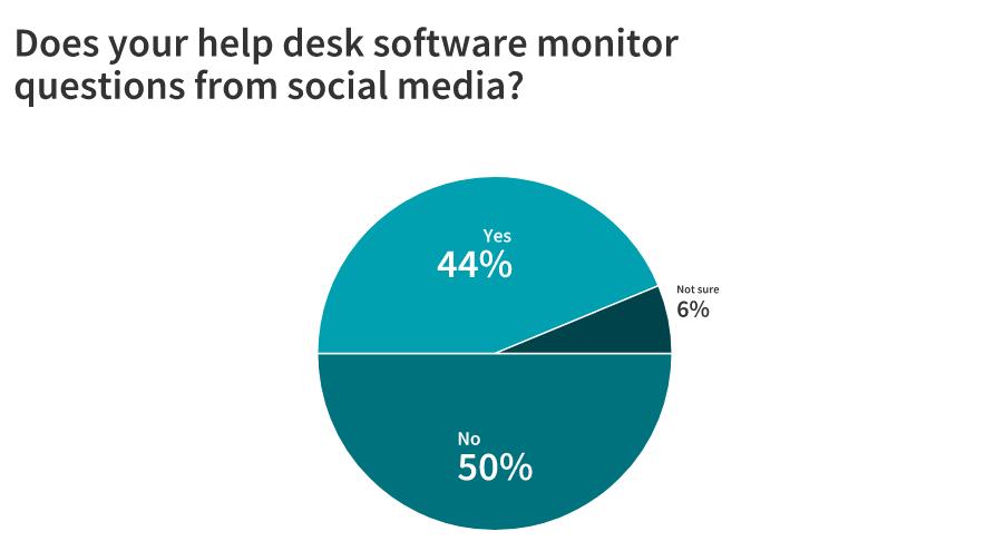 help desk software social media