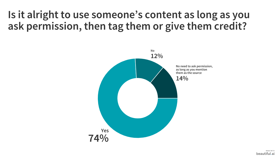 50 Marketers Share How to Gather and Promote User-Generated Content 8