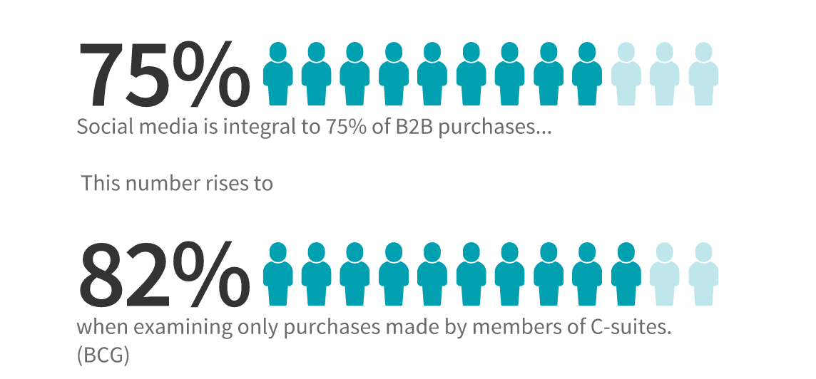 social media marketing is integral to 75% of b2b purchases.