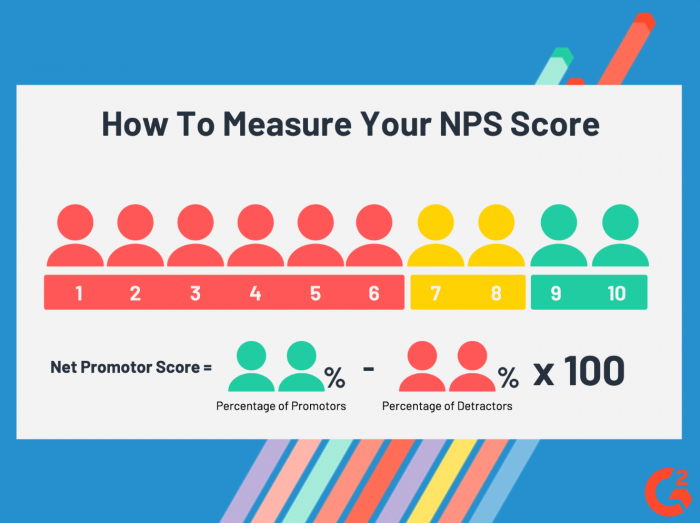 measuring NPS score
