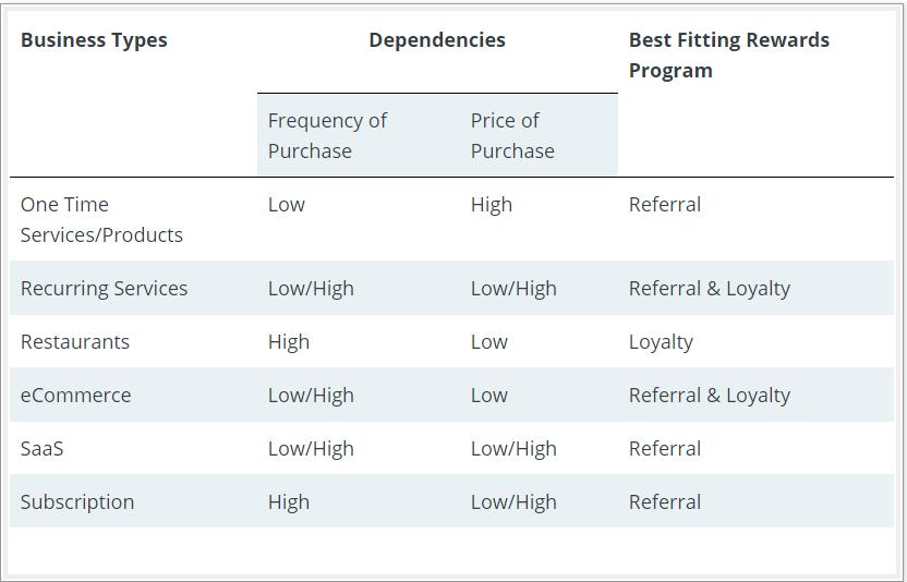 choosing between referral and loyalty programs