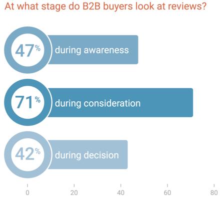 b2b buyer reviews