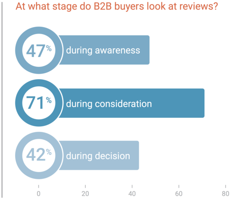 71% of b2b buyers look at reviews in the consideration stage