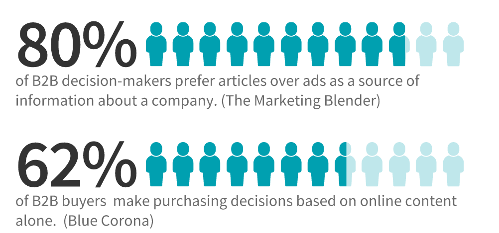80% of b2b decision makers prefer articles over ads to get information about a company. 62% make purchasing decisions based on content alone.