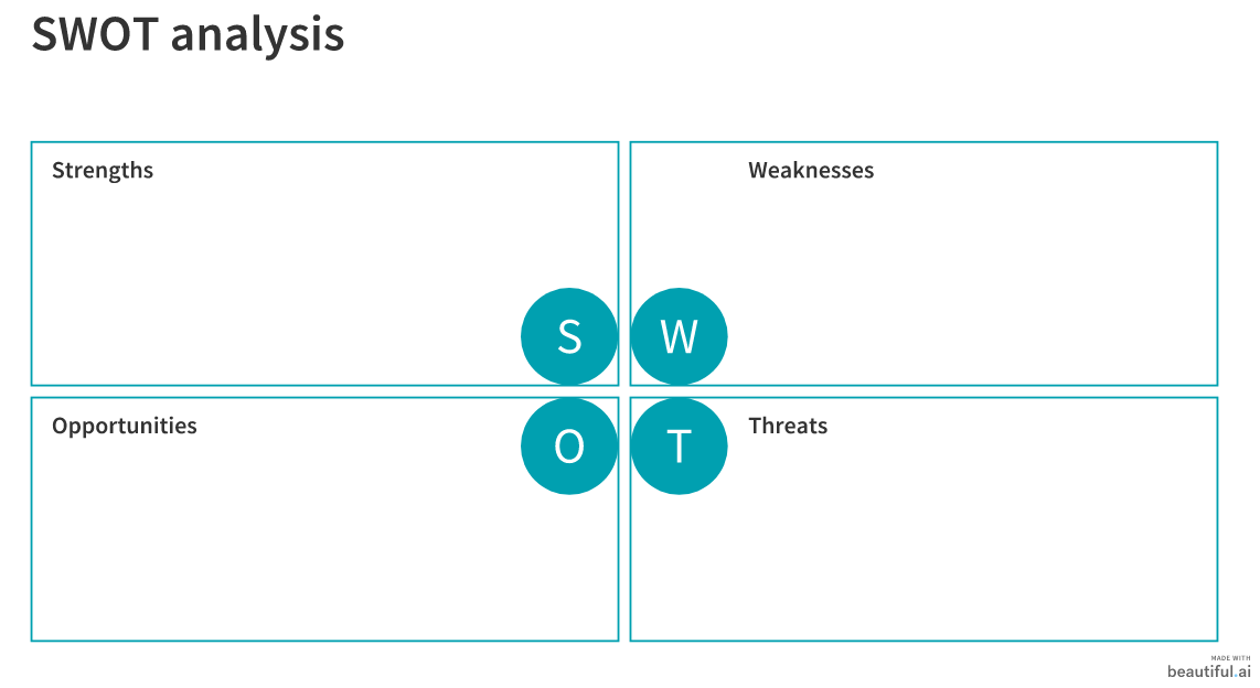 b2b marketing strategy: SWOT analysis for goal-setting