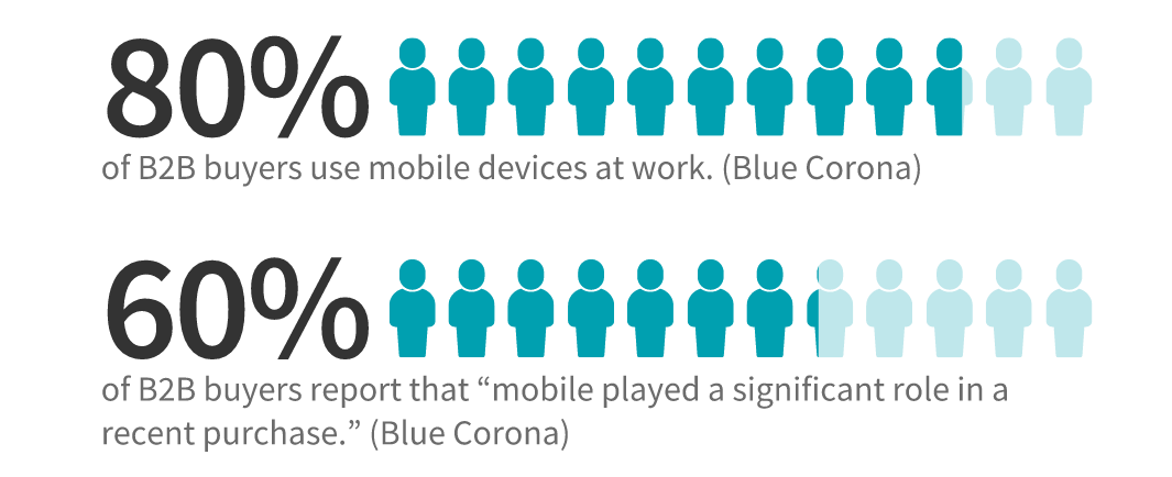 60% of b2b buyers say mobile devices played a significant role in a recent purchase.