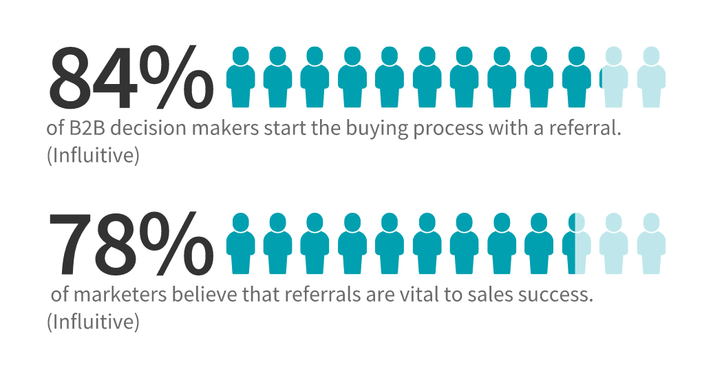 84% of b2b decision makers start the buying process with a referral