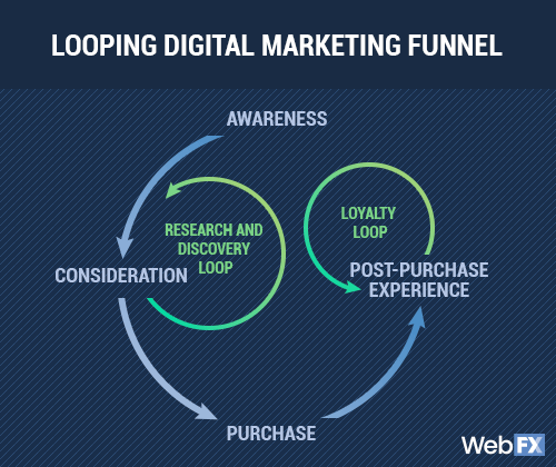 looping digital marketing funnel: b2b buyer's journey