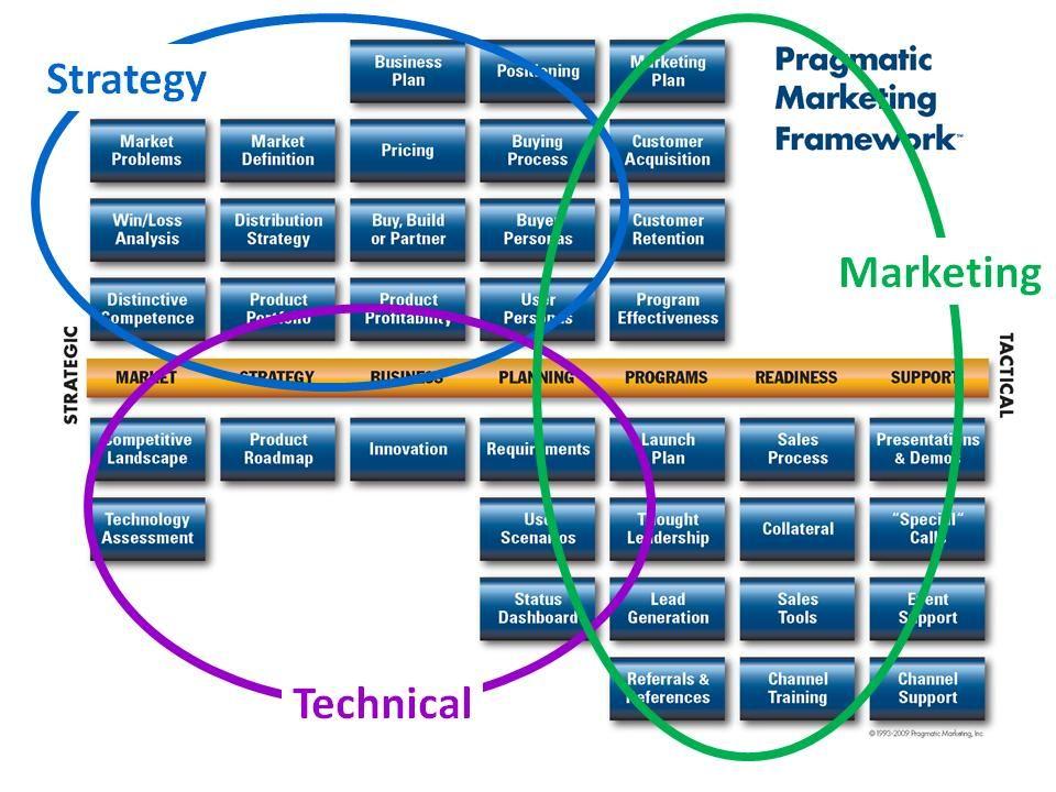pragmatic marketing framework pragmatic institute