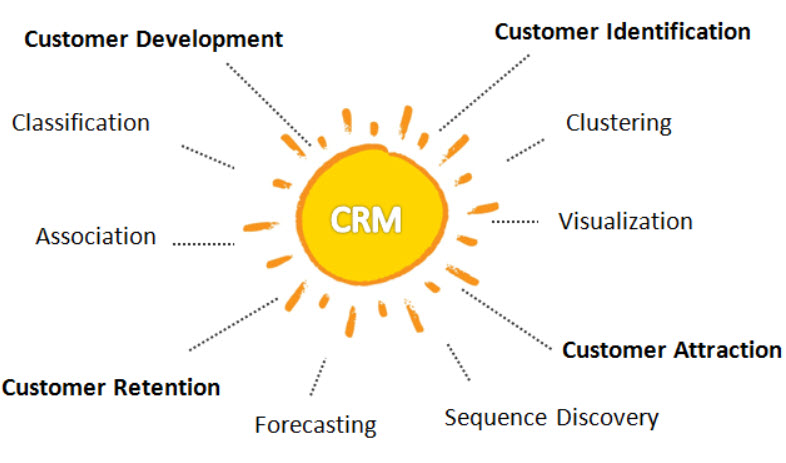 data mining in CRM diagram