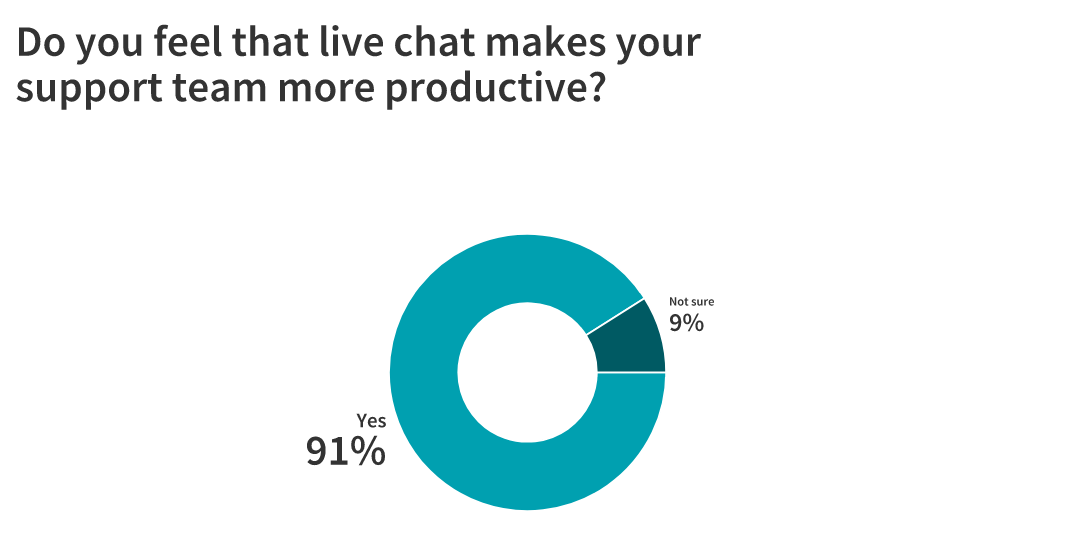 Live Chat: Is It Here to Stay? 23 Marketers Weigh In 6