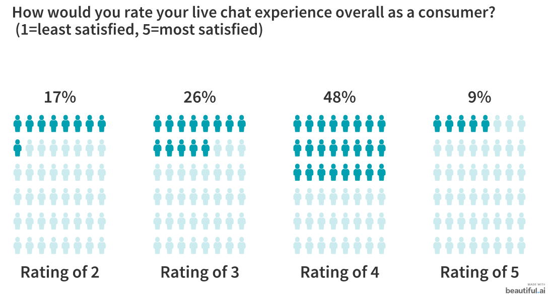 Live Chat: Is It Here to Stay? 23 Marketers Weigh In 1