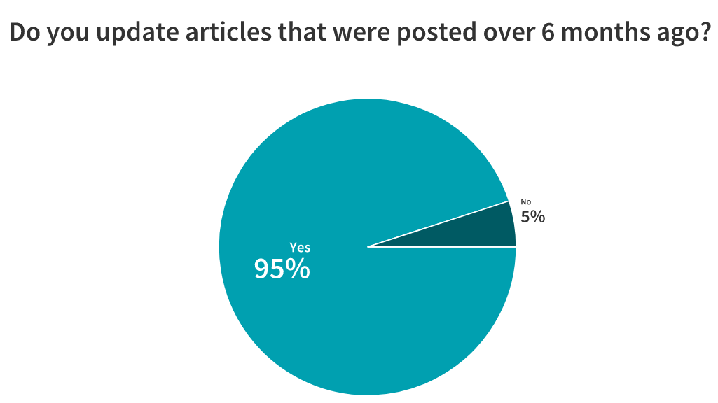 should you reoptimize your blog content chart