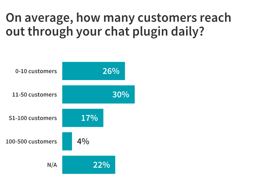 Live Chat: Is It Here to Stay? 23 Marketers Weigh In 4