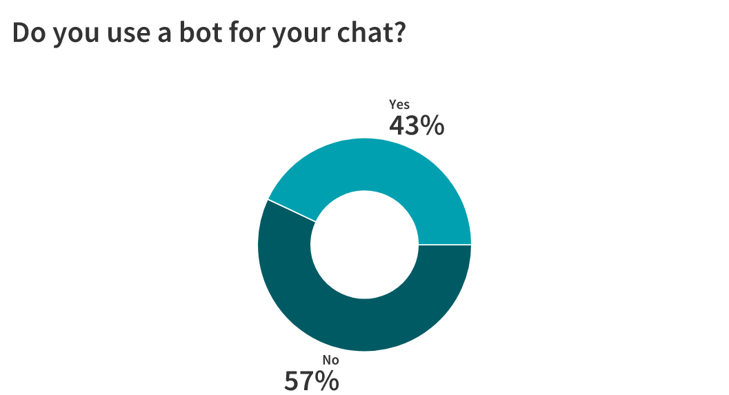Live Chat: Is It Here to Stay? 23 Marketers Weigh In 9