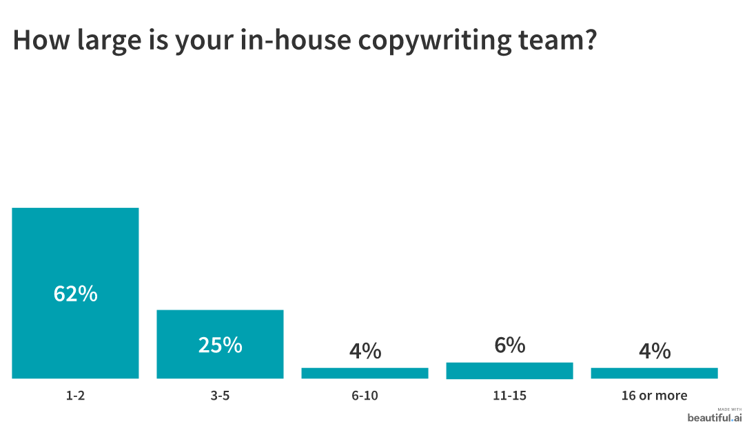 in-house copywriting team