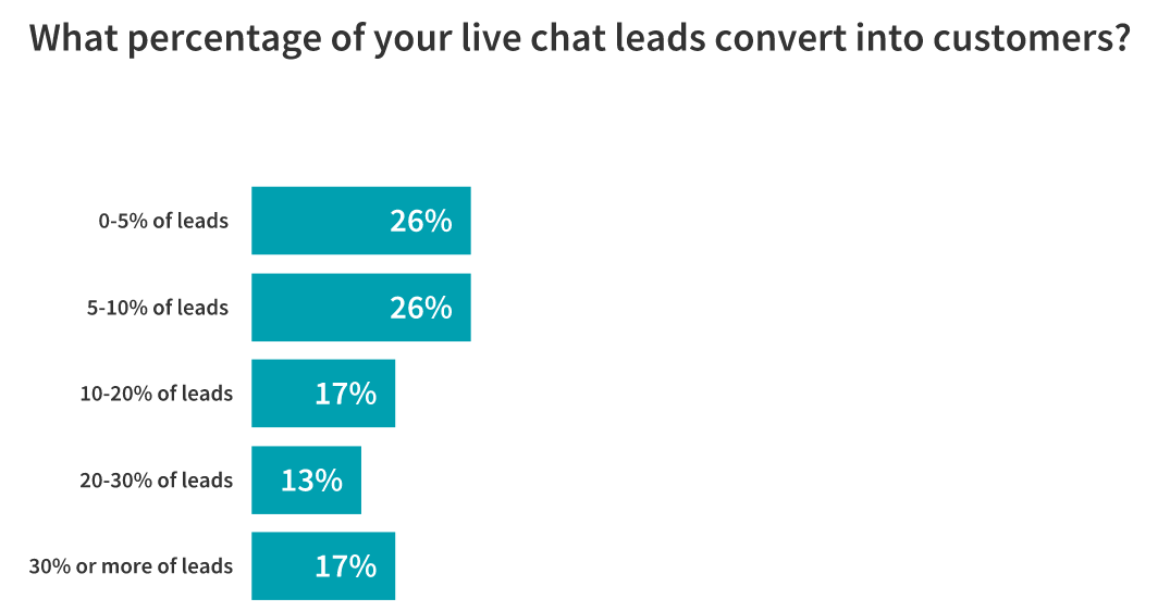 Live Chat: Is It Here to Stay? 23 Marketers Weigh In 8