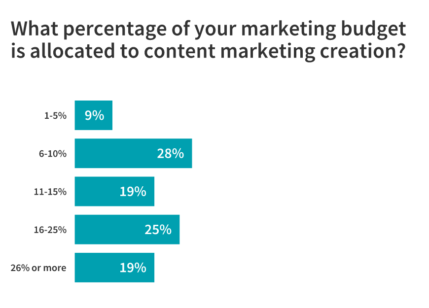 percentage of marketing budget for content
