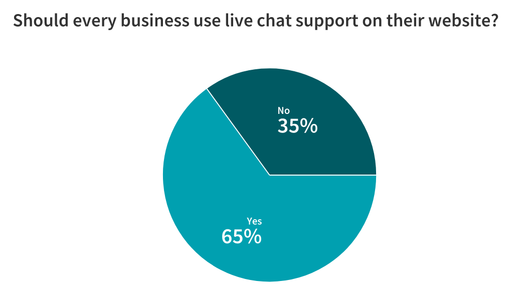 Live Chat: Is It Here to Stay? 23 Marketers Weigh In 2