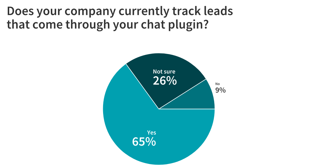 Live Chat: Is It Here to Stay? 23 Marketers Weigh In 7