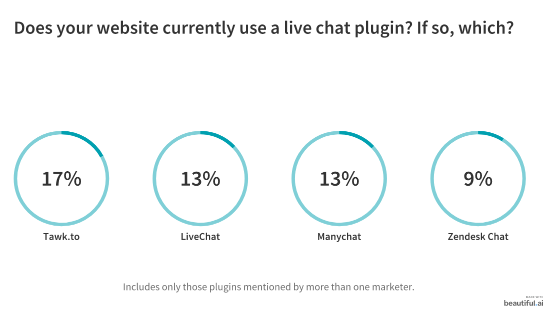 Live Chat: Is It Here to Stay? 23 Marketers Weigh In 3