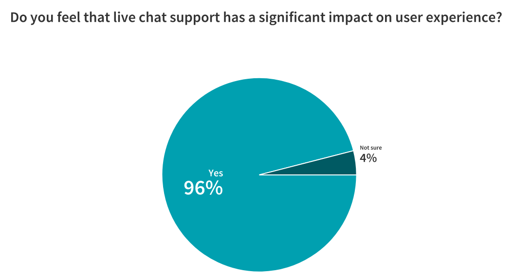 Live Chat: Is It Here to Stay? 23 Marketers Weigh In 5