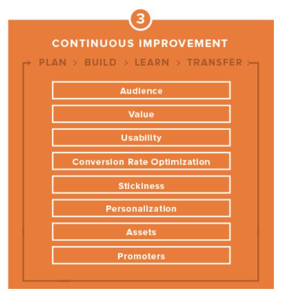 plan build learn transfer