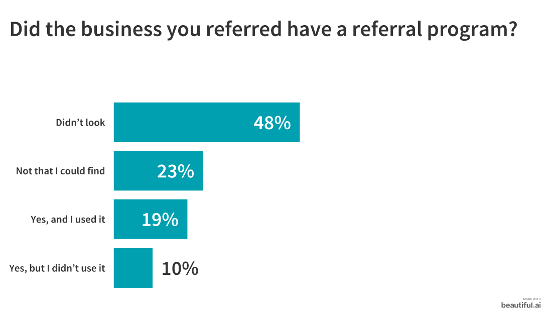 Does your business have a referral program graph