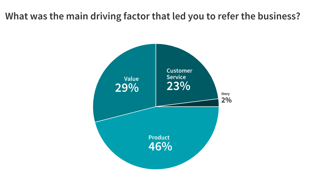 statistics about referral drivers