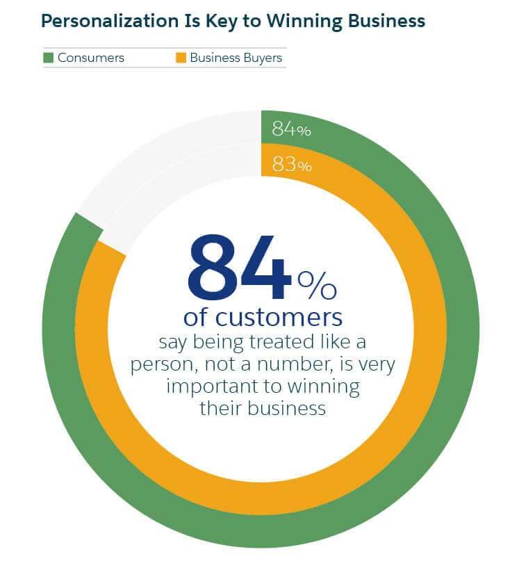 personalization-is-key-to-winning-business-salesforce