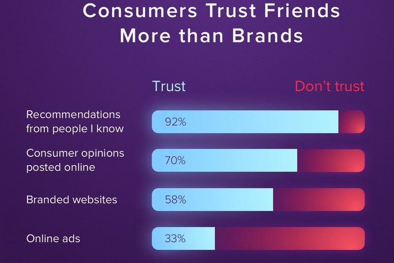 consumers trust direct referrals chart