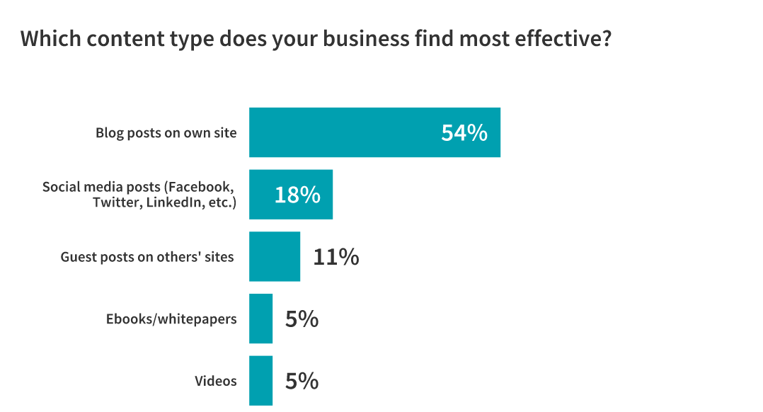 most effective content types for B2Bs