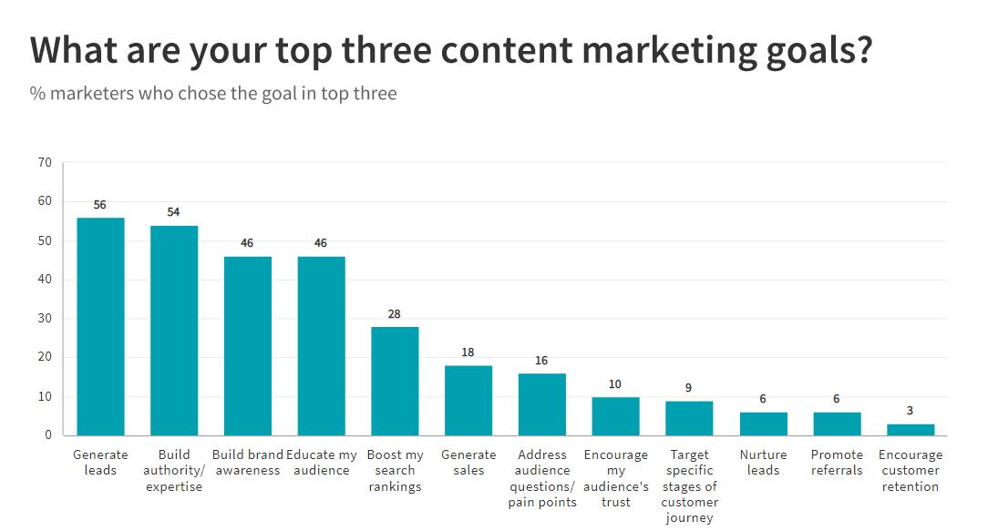 top three b2b content marketing goals