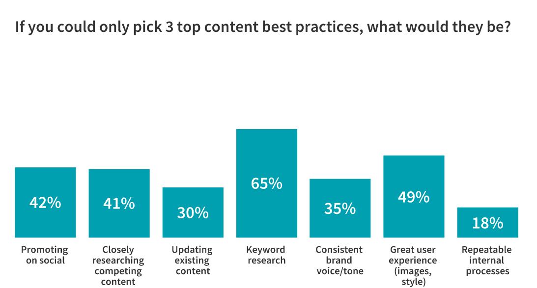 top 3 b2b content marketing best practices