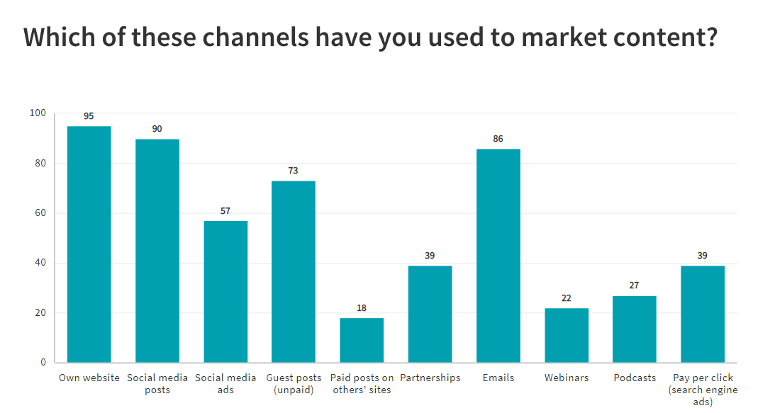 b2b content promotion channels