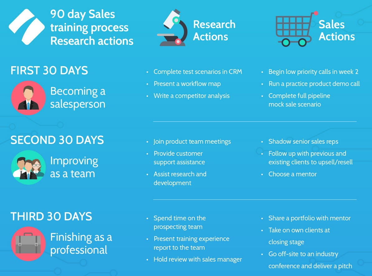 sales development representative process