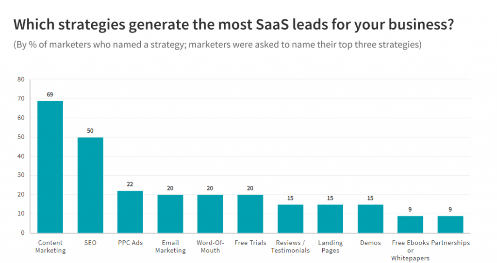 strategies that generate the most saas leads