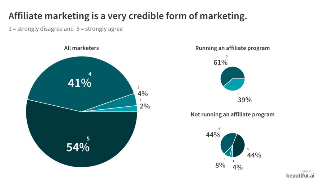 affiliate marketing is a very credible form of marketing