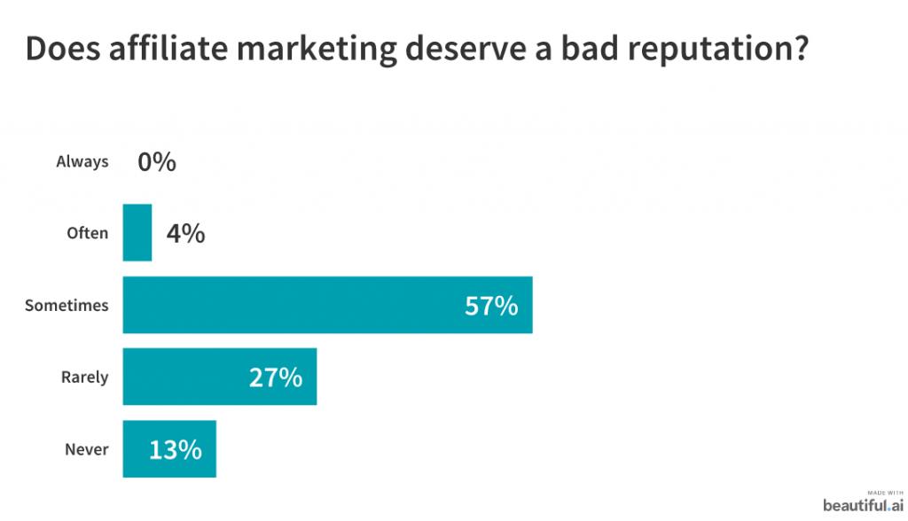 Does affiliate marketing deserve a bad reputation?