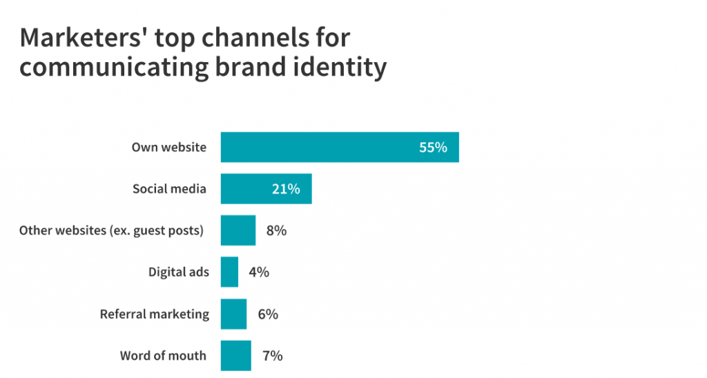channels for communicating brand identity