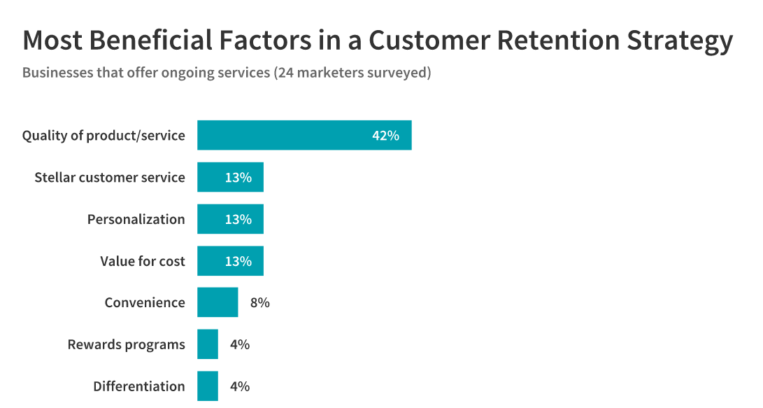 beneficial customer retention factors: ongoing service