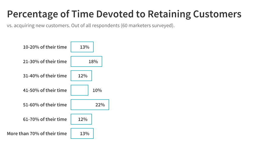 time devoted to retaining customers: all
