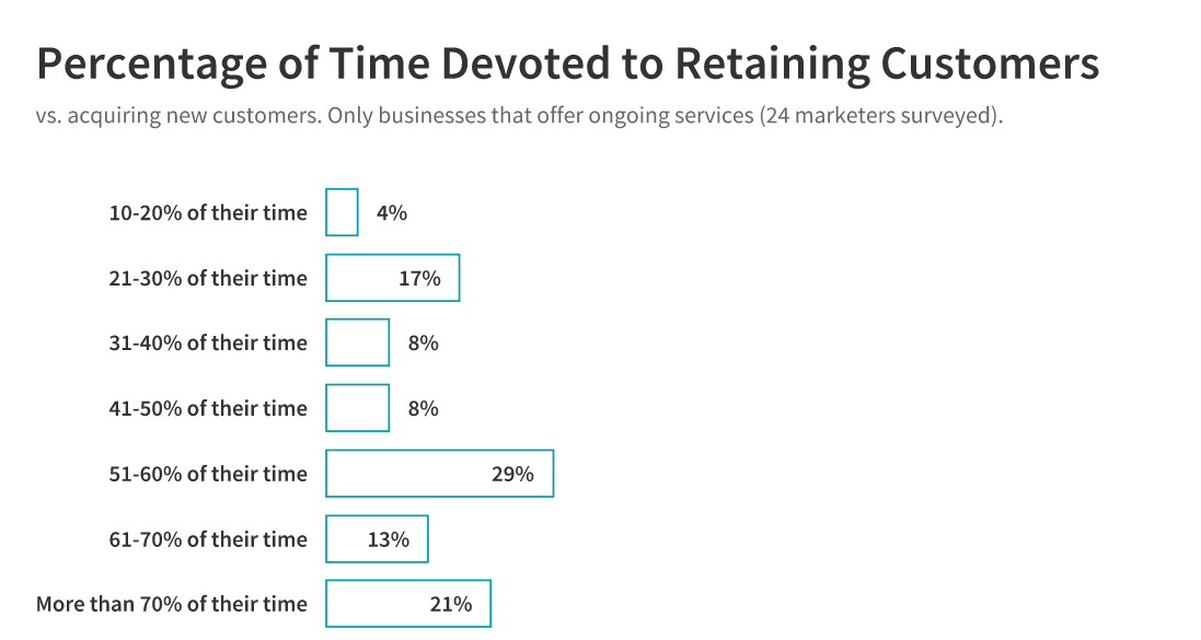 time devoted to retaining customers: ongoing service