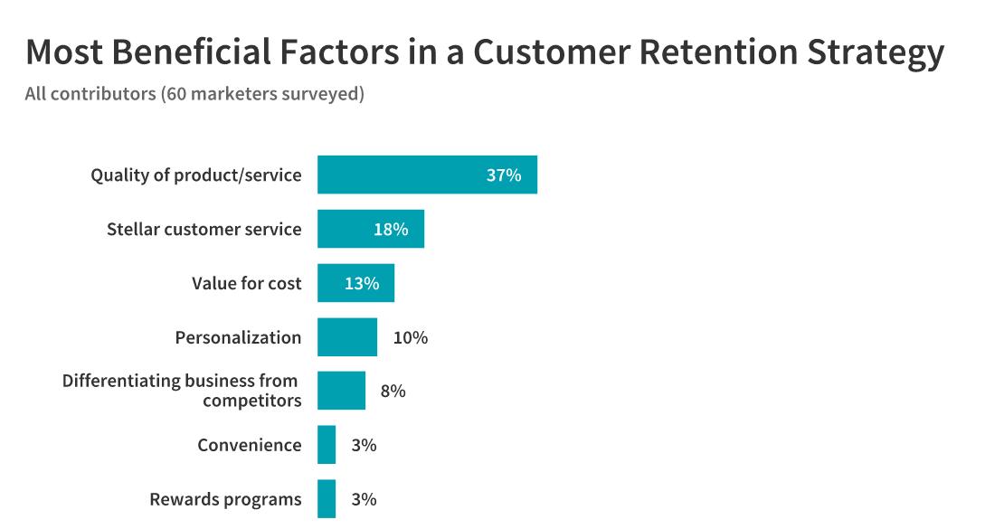 beneficial customer retention factors: all