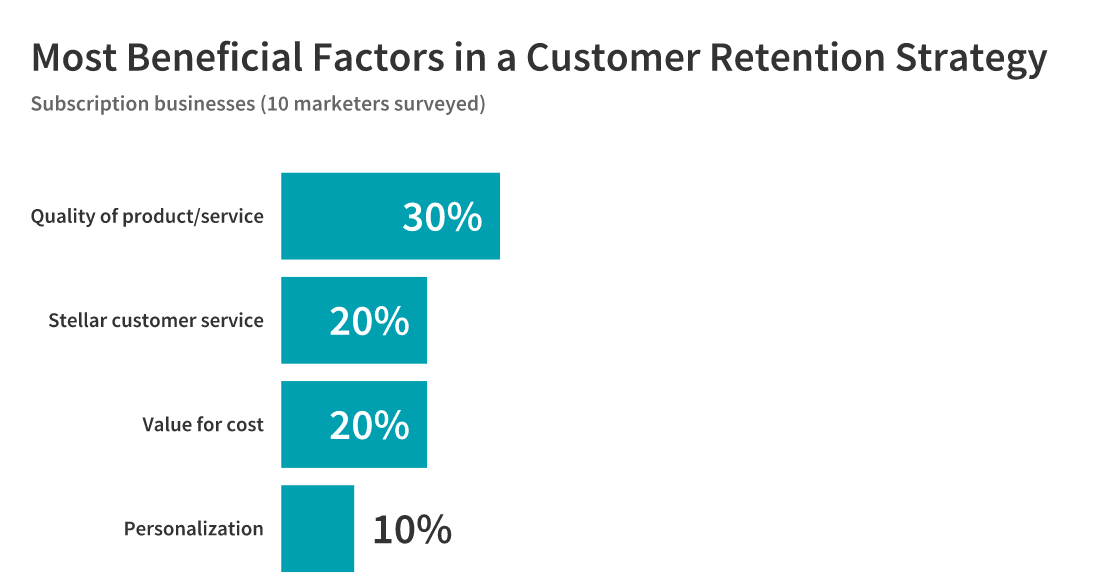 beneficial customer retention factors: subscription