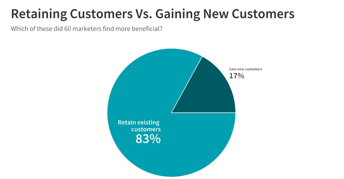 retaining customers vs gaining new ones
